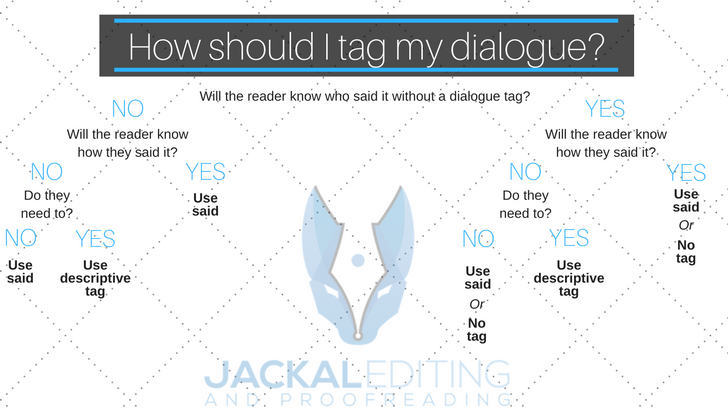 Some people will tell you to use descriptive dialogue tags and others will tell you there's nothing wrong with said. Both are true, but when do you follow the former and when do you follow the latter? Follow the link for more fiction writing mistakes and how to avoid them.